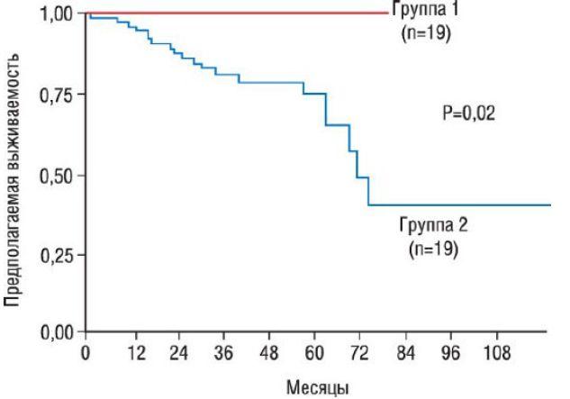 Кривые выживаемости Каплана-Майера двух групп пациентов с дилатационной кардиомиопатией
