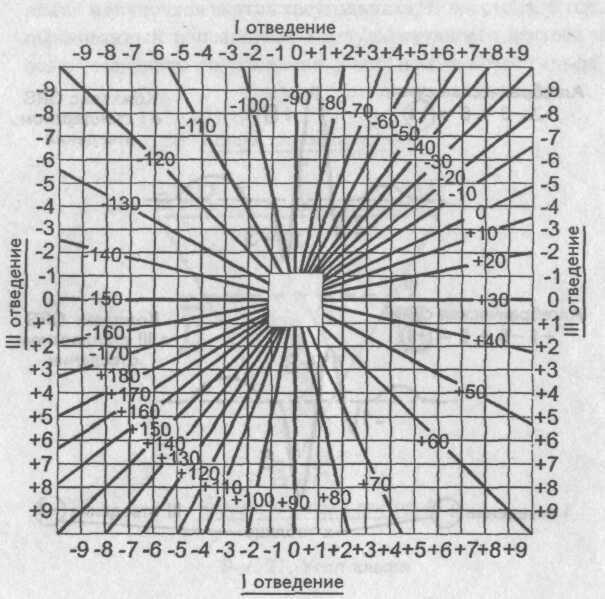 Таблица определения угла альфа