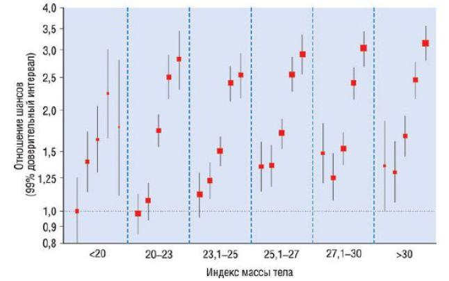 Связь соотношения окружностей талии и бедер в рамках категорий индекса массы тела с риском развития острого инфаркта миокарда в исследовании INTERHEART