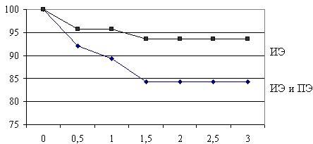 Актуарная выживаемость пациентов с инфекционным эндокардитом (ИЭ) и протезным эндокардитом (ПЭ) за трехлетний период наблюдения (без учета госпитальной летальности)