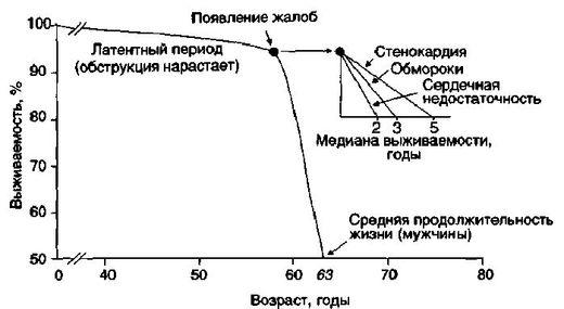 Выживаемость при аортальном стенозе