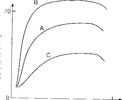 Показано влияние изменения сократимости на кривую Франка-Старлинга. Переход от А к В показывает повышение сократимости, или силу сокращения при данной преднагрузке. Переход от А к С показывает снижение сократимости.