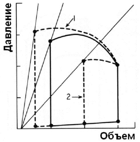 Показано влияние повышения (1) и снижения (2) сократимости на петлю зависимости давления от объёма.